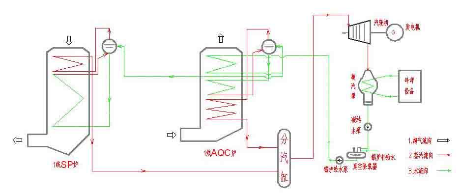 改进型余热发电系统特点:由于大多数(80%)以上已投运的水泥线窑头取热在380-400,甚至更高。针对窑尾一级筒出口温度低于330的系统,采用将窑尾余热锅炉产生的低温过热蒸汽(一般在300以下)送入窑头余热锅炉,在窑头余热锅炉设置一高温过滤器,将混合蒸汽(来自窑头、窑尾余热锅炉的低温过热蒸汽)进一步加热到360-380(比原混合蒸汽提高了50-60),然后进入汽轮机发电。该工艺较原有系统提高余热发电量8-10%左右。0 a4 A1 }9 4 + f2 J* F$ x9 E 改进型余热发电